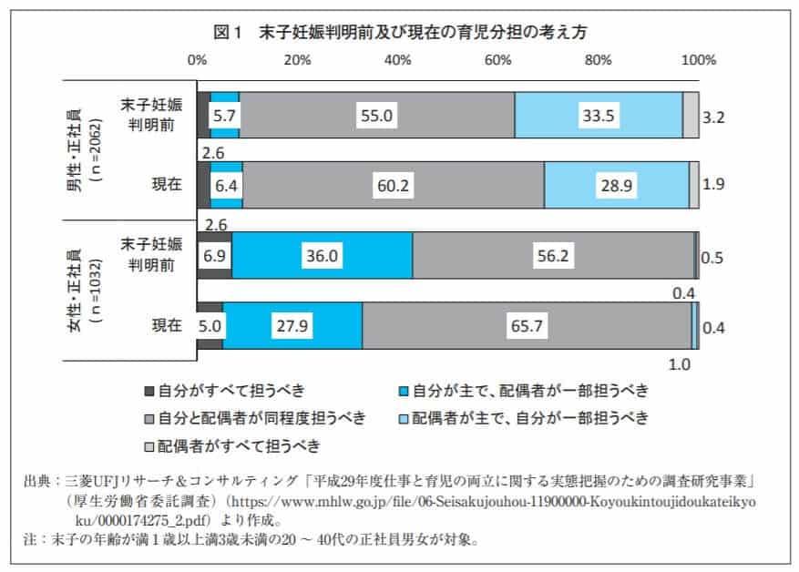 子育てと仕事の両立をしたい人の割合